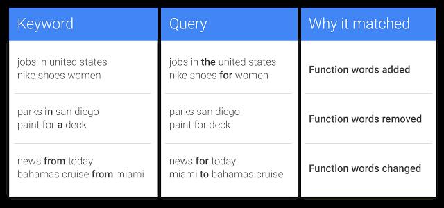 Google AdWords Exact Match Keyword Functions Example